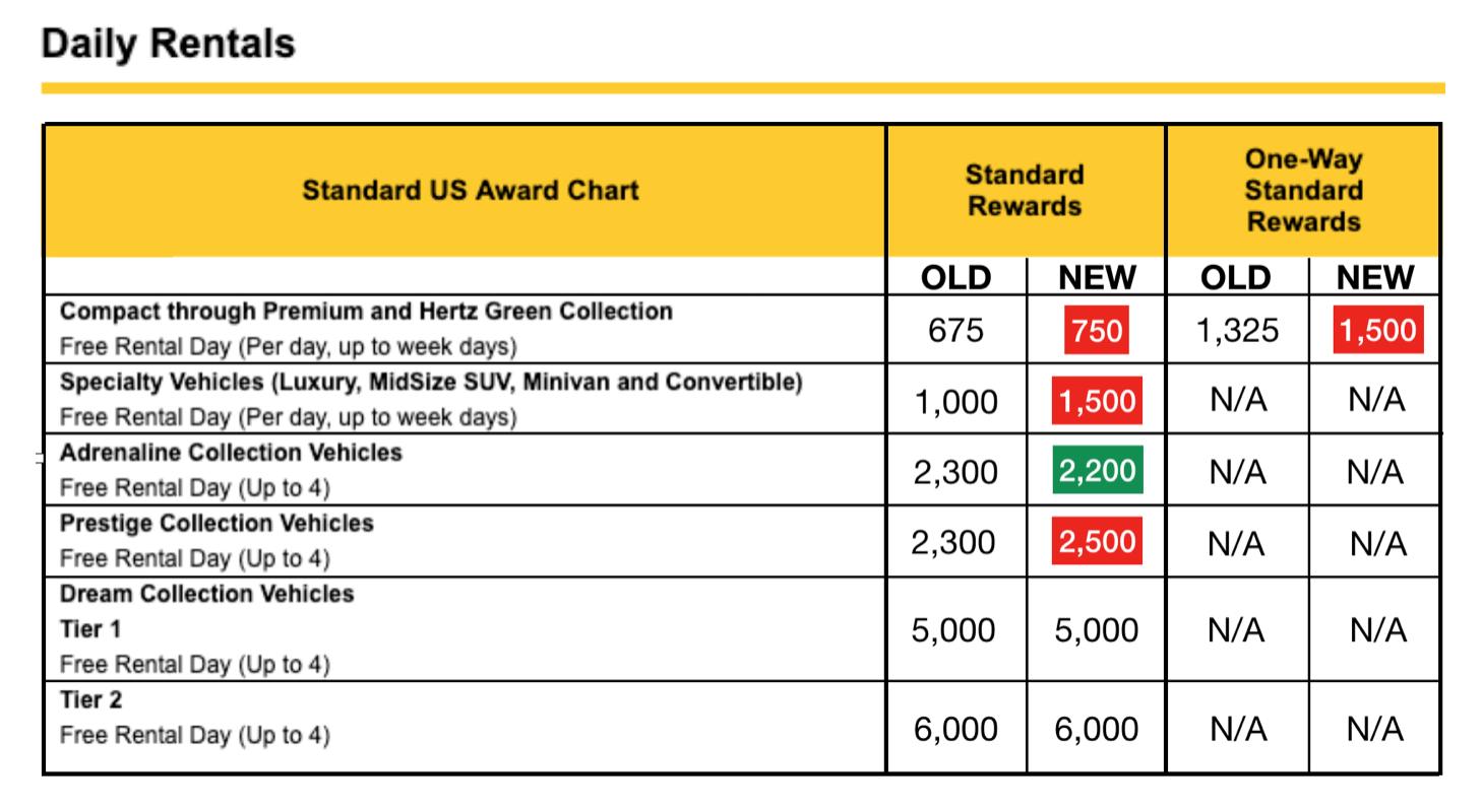 Hertz Raises Award Prices on Standard Rentals - AwardWallet Blog