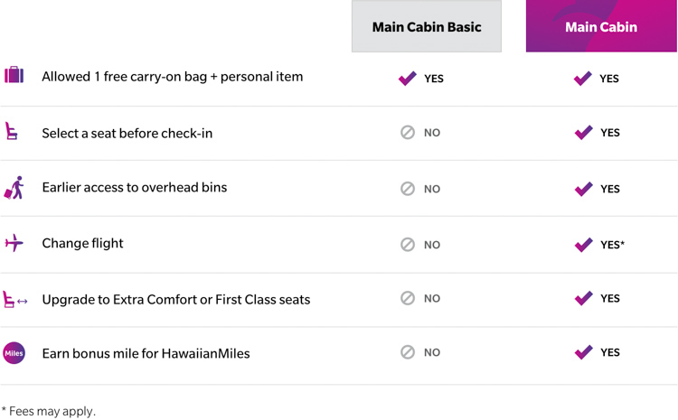 Hawaiian Airlines Main Class Basic Restrictions