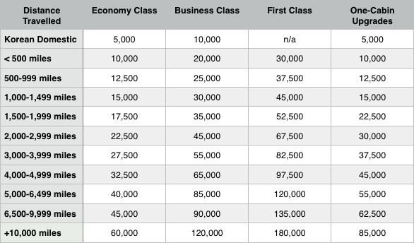 New Korean Air Skypass Redemption Chart