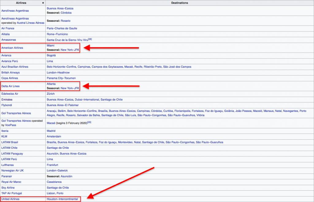 Wikipedia page for Rio de Janeiro's airport (GIG