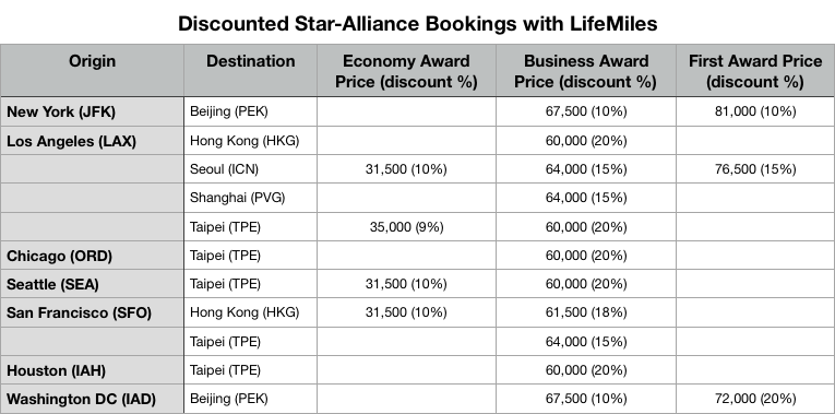 Discounted Star Alliance bookings with LifeMiles