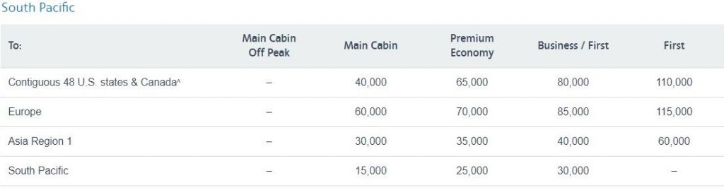23 Airlines You Can Book Using American Airlines Miles ...