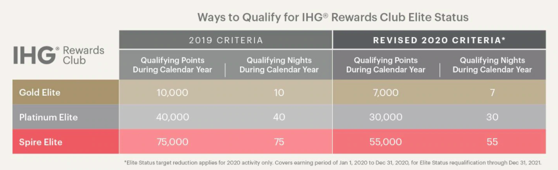 Screenshot showing a chart of the IHG Rewards 2019 and 2020 elite status criteria