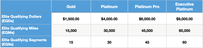 Table showing the reduced American Airlines elite status requirements for 2020