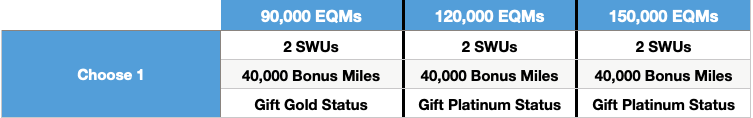 Table showing American Airlines mileage threshold benefits