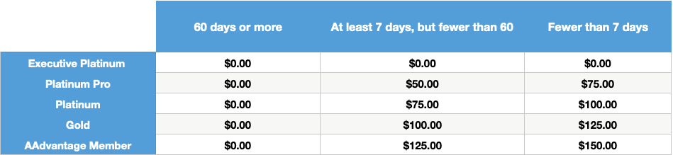 Table showing new American Airlines award redeposit fees by elite status and date of change.