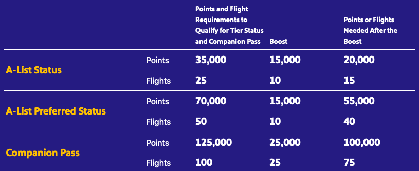 Screenshot showing Southwest status boost for all members