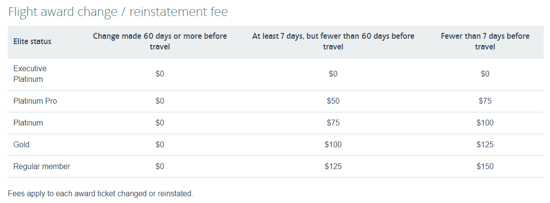 american airlines change fee for award travel
