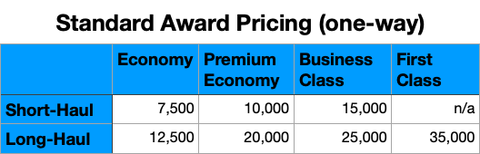 Chart of Aeroplan's standard award pricing for North American routes