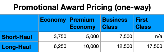 Chart of Aeroplan's promotional award pricing for North American routes