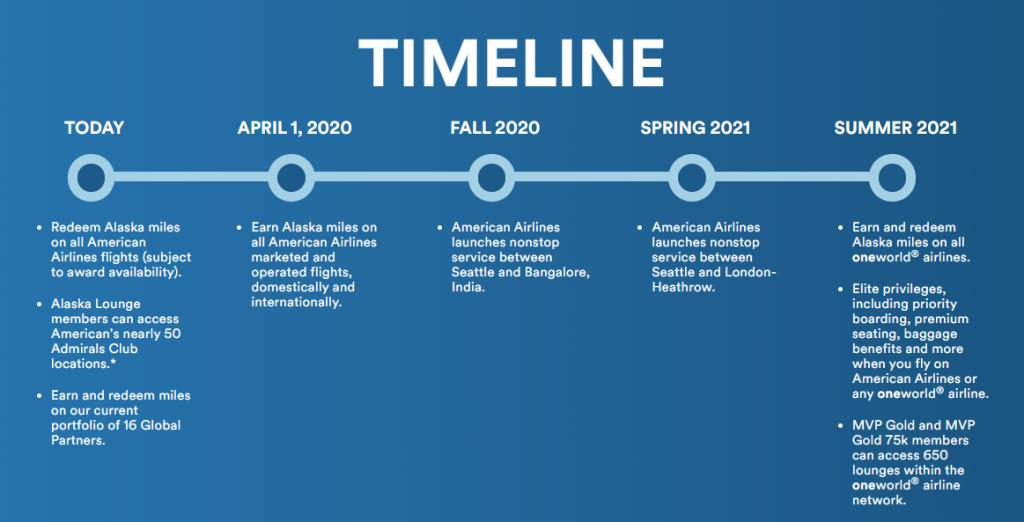 Alaska Airlines Oneworld timeline
