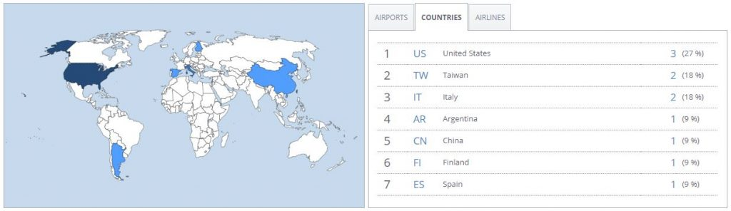 See the number of countries through the AwardWallet travel summary