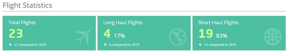 See your flight statistics using the AwardWallet travel summary