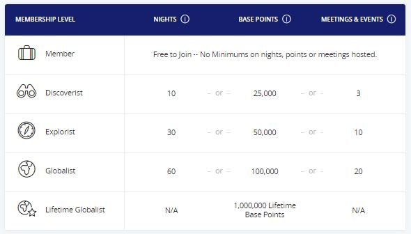 Hyatt Rewards Elite Status Requirements