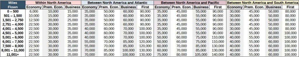 New Aeroplan program award chart for awards originating in North America