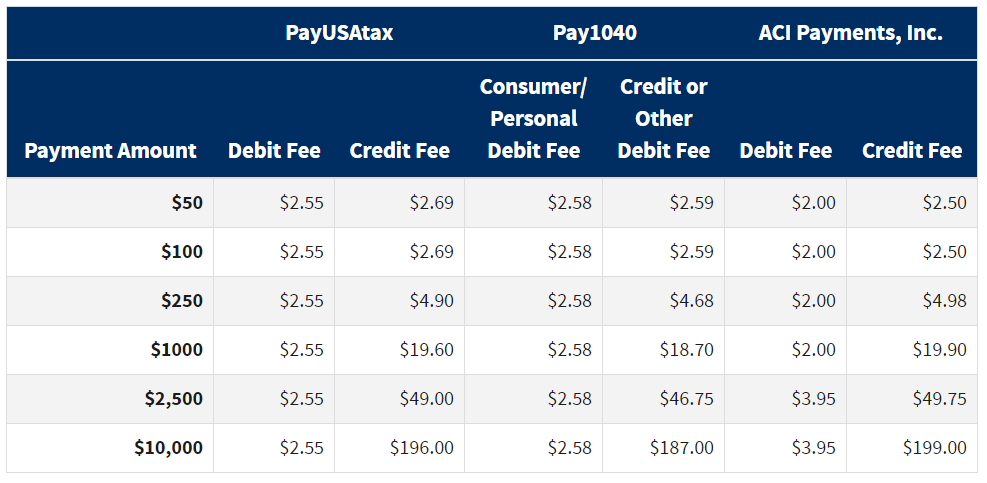 Fees to pay taxes with credit card