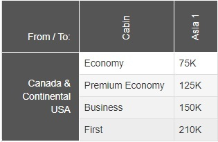 Old Aeroplan program pricing from North America to Asia 1