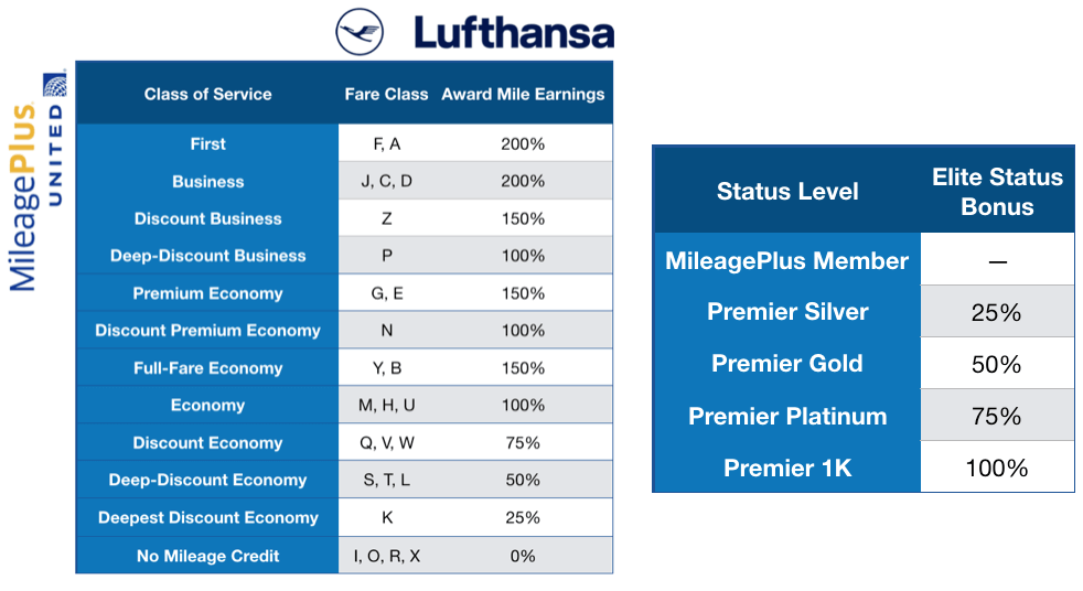 MileagePlus earning rates for Lufthansa