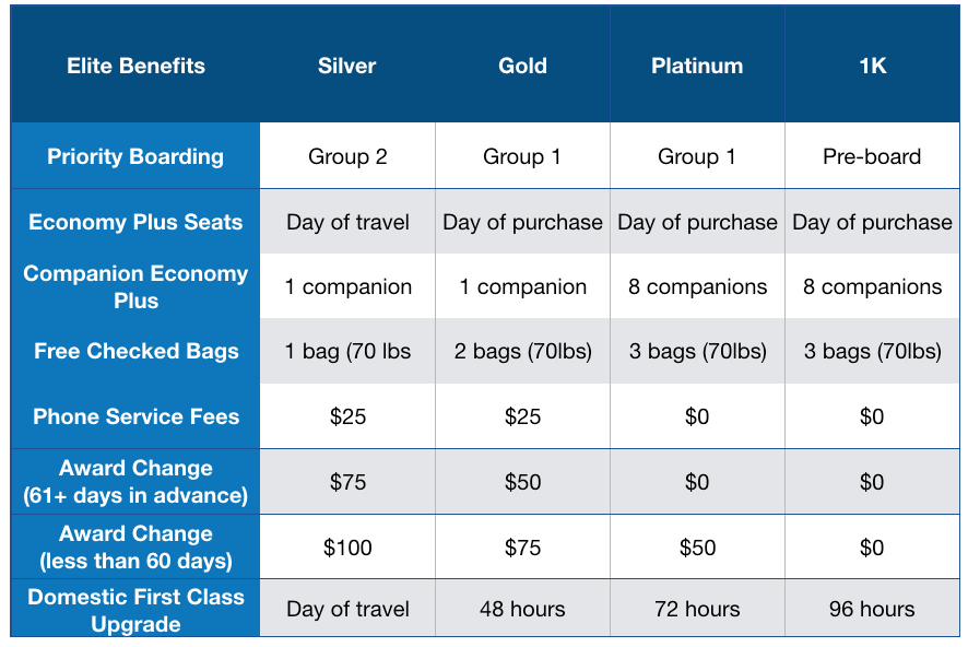 united mileage plus benefits