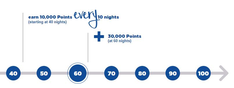 Hilton Honors typical Milestone Bonuses