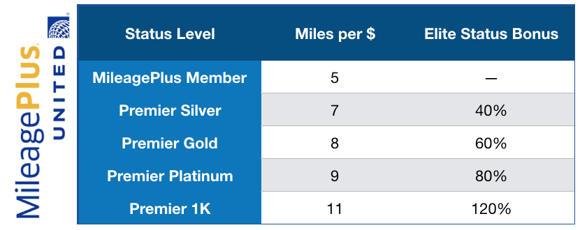 United airlines status - earning rates
