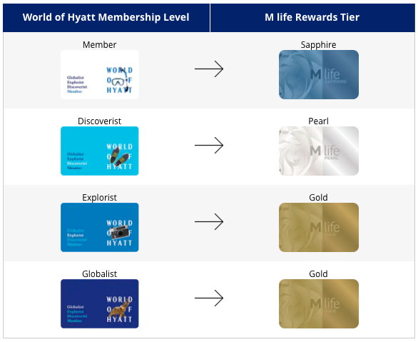 Earn Hyatt elite status by matching M life Rewards - or visa versa!