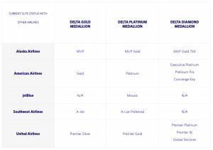 Chart of which airline elite status are eligible for the Delta status match