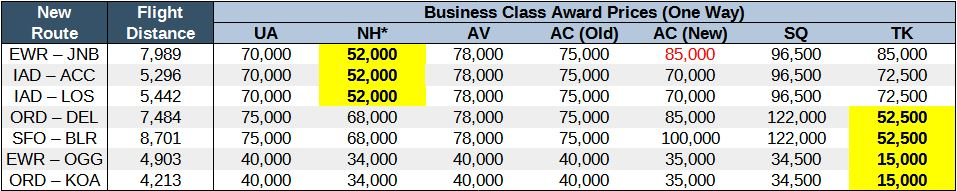 Chart comparing award prices on United new routes in business class