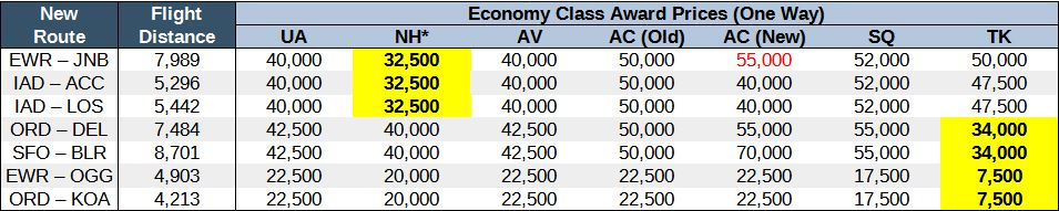 Chart comparing award prices on United new routes in economy