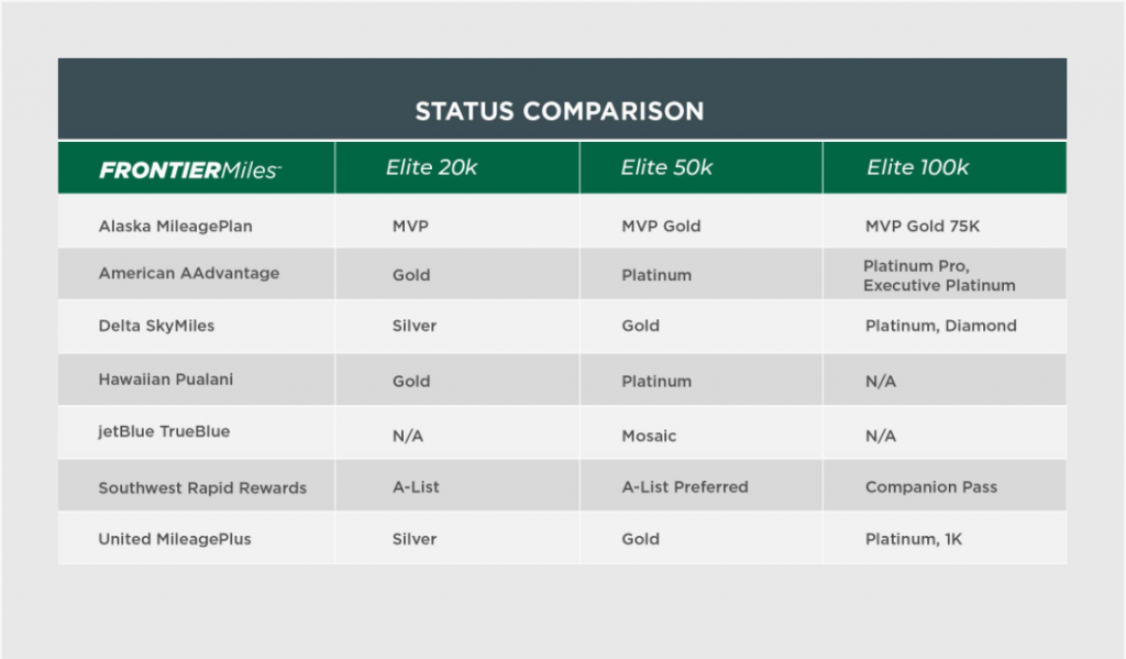 Frontier elite status match from other airlines chart