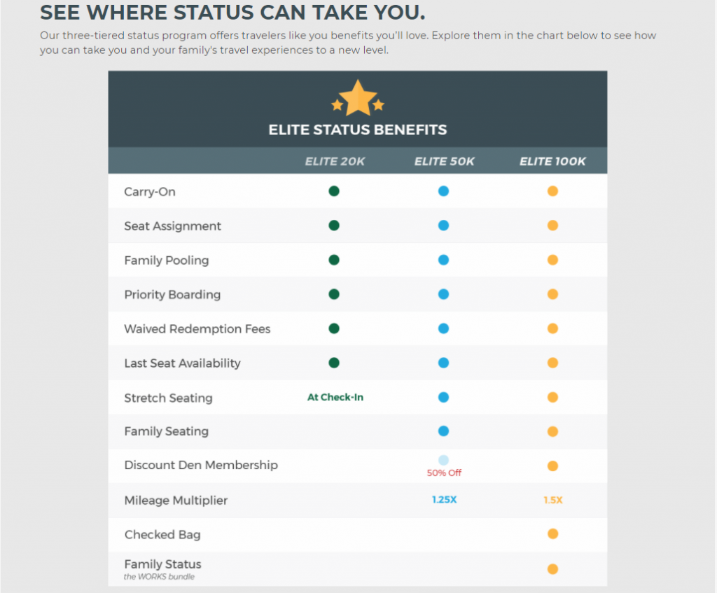 Get these Frontier elite status benefits through a status match