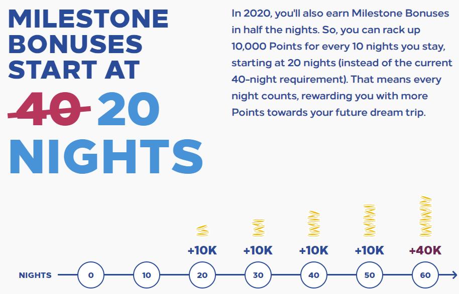Hilton Milestone Promotion 2021