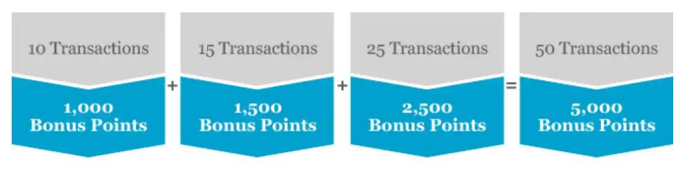 Earn up to 5,000 bonus Hyatt points through purchases