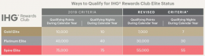 IHG 2021 elite status requirements will match the thresholds for 2020