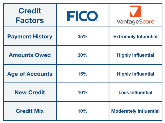 Factors that go into computing your credit score