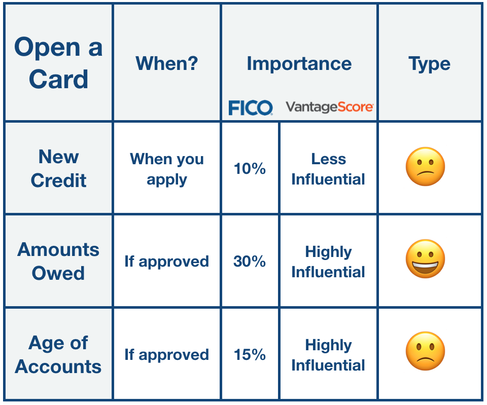 The impacts on your credit score from opening a new credit card