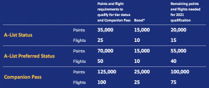 earning the Southwest Companion Pass in 2021 is going to be easier