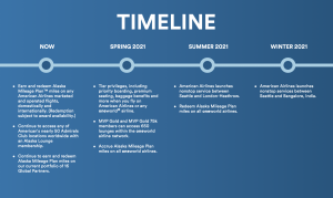 Alaska's timeline for joining Oneworld