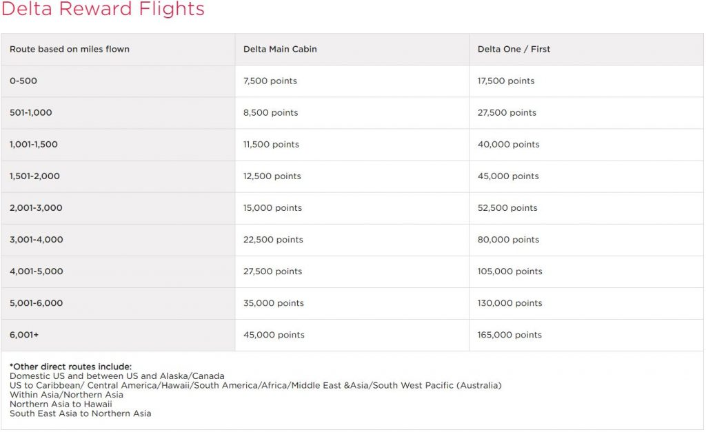 New Virgin Atlantic Flying Club chart for Delta award flights