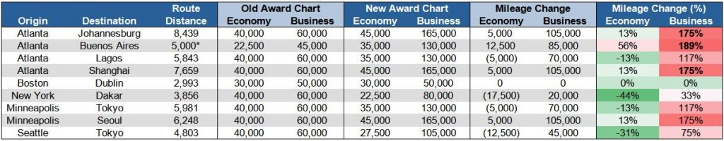 Virgin Atlantic Delta award chart long-haul changes
