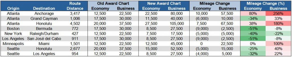 Virgin Atlantic Delta award chart short-haul changes