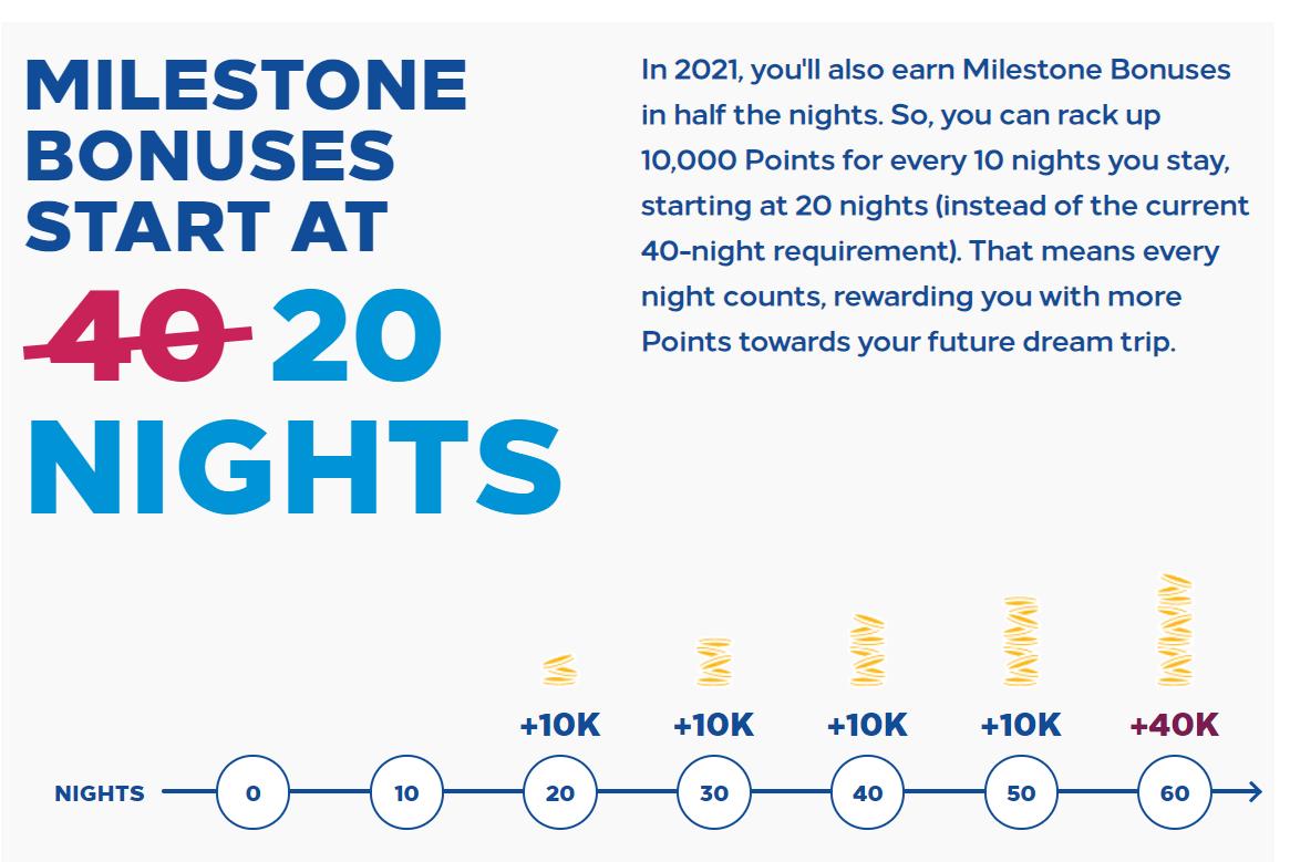 Hilton Honors 2021 Milestone Bonuses