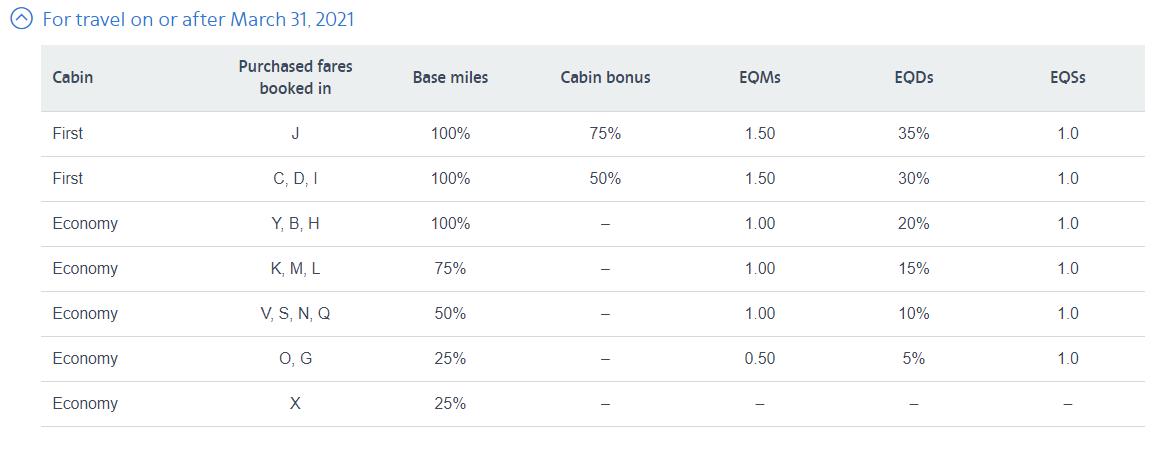 AAdvantage earning chart for Alaska flights