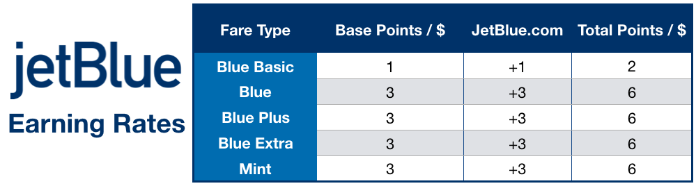 trueblue earning rates for jetblue points