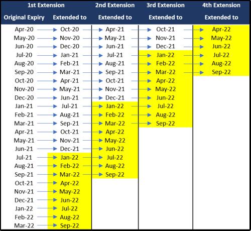Singapore miles expiration chart