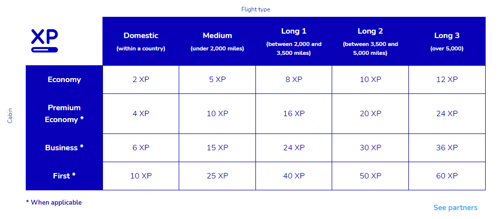 Chart for earning Flying Blue XP elite status credits