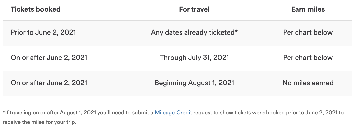 Earning Mileage Plan Miles with Emirates through July 31st