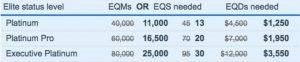 American Airlines AAdvantage elite status challenge requirements